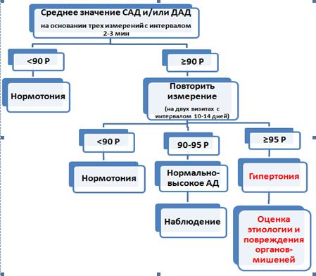 Артериальная гипертензия у детей код мкб 10