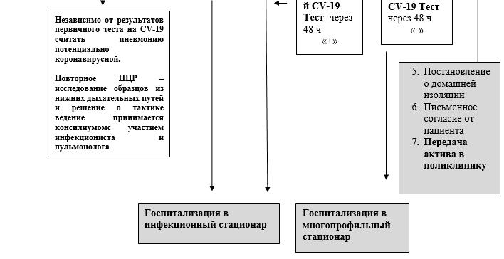 Схема маршрутизации пациентов с подозрением на COVID-19 на стационарном этапе 2