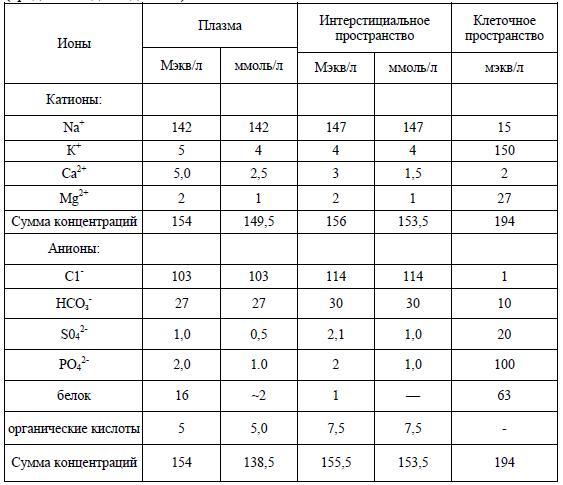 Электролитный состав сред человеческого организма