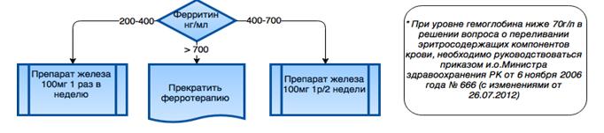 Алгоритм коррекции дефицита железа при ХБП-V стадии