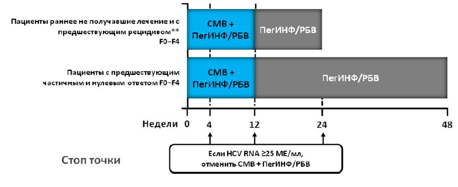 Алгоритм лечения ХГС, вызванного вирусом 1 генотипа*, в режиме тройной терапии с симепревиром