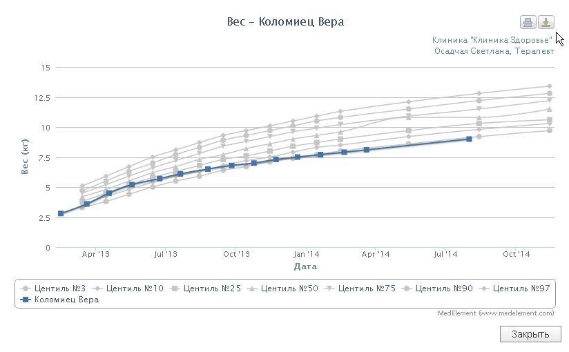 Динамика изменения массы тела пациента на графике. Центильные шкалы