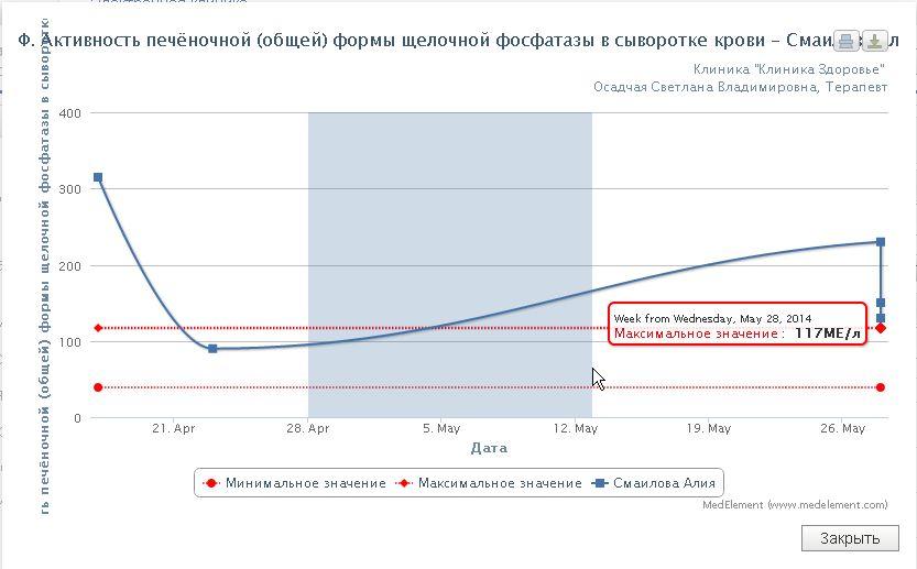 График изменения лабораторных показателей