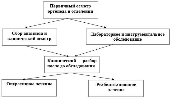 Изображение - Контрактура локтевого сустава у детей 395a2be2bf15c1a06dafed3146ed95e1