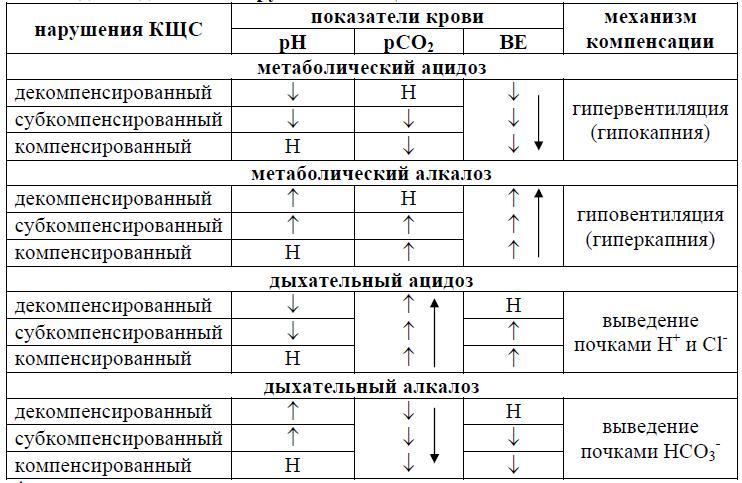 Сводные данные о нарушениях КЩС