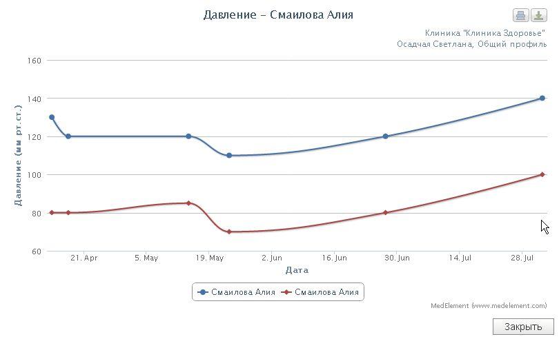 Динамика измерений пациента на графике