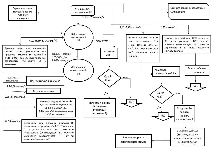 Общий подход к коррекции МКН у пациентов с ХБП-VД стадии