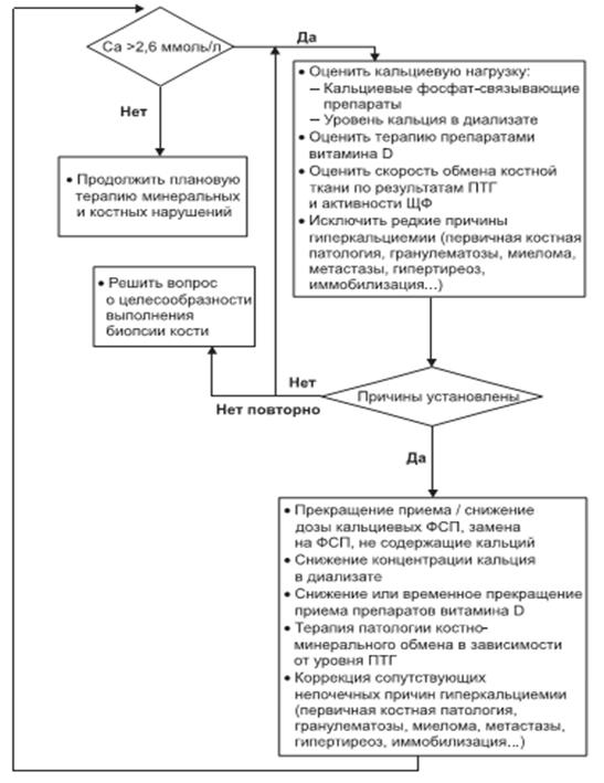 Алгоритм коррекции гиперкальциемии