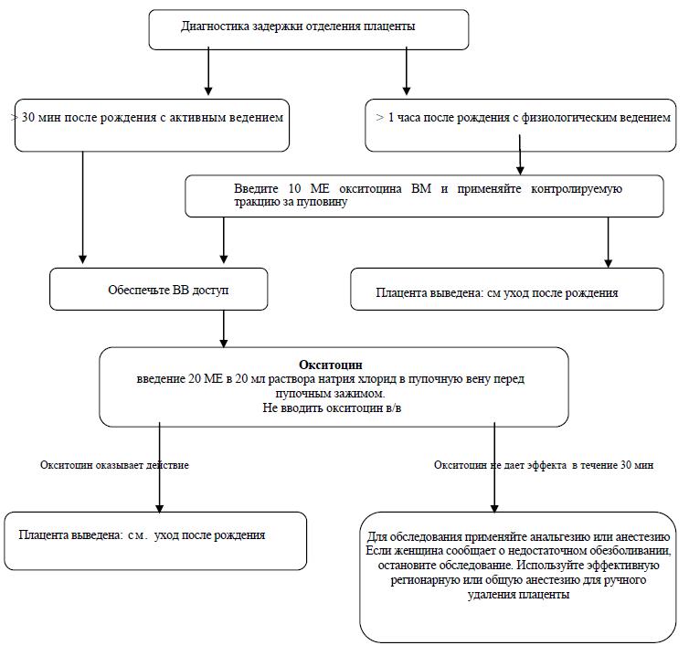 Задержка отделения плаценты