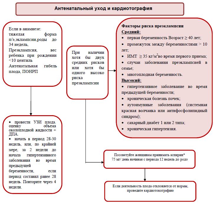 Антенатальный уход и кардиотография