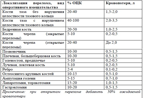 Оценка кровопотери при повреждениях опорно-двигательного аппарата и операционной травме