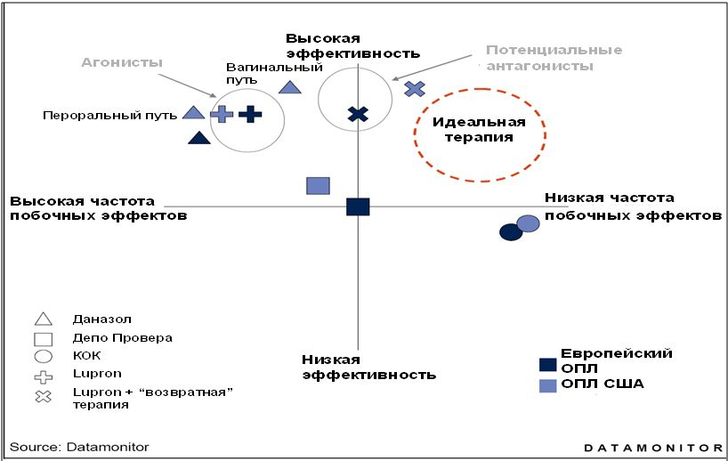 Соотношение эффективности и побочных действий медикаментозного лечения эндометриоза