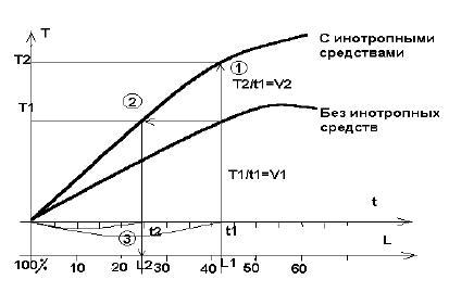 График изменения кривой напряжения без инотропного средства и с ним при одинаковой длине мышечного волокна