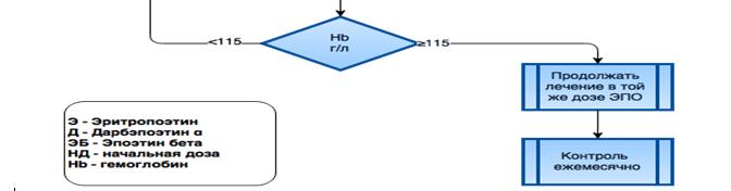 Алгоритм коррекции ренальной анемии при ХБП-V стадии