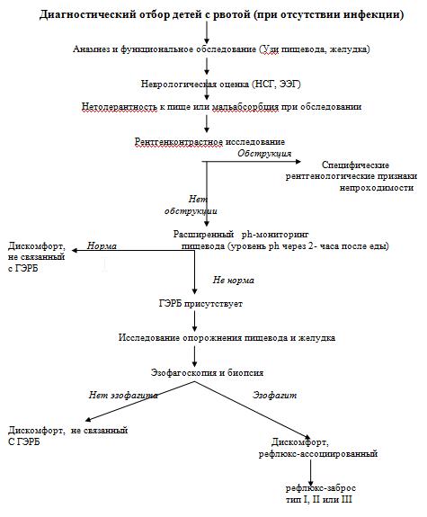 гастроэзофагеальная рефлюксная болезнь у детей, заболевание, болезнь, описание болезни, клинические протоколы мз рк, 2015, гастроэзофагеальная рефлюксная болезнь у детей краткое описание, гастроэзофагеальная рефлюксная болезнь у детей классификация, гастроэзофагеальная рефлюксная болезнь у детей cимптомы, течение, гастроэзофагеальная рефлюксная болезнь у детей диагностика, гастроэзофагеальная рефлюксная болезнь у детей лабораторная диагностика, гастроэзофагеальная рефлюксная болезнь у детей дифференциальный диагноз, гастроэзофагеальная рефлюксная болезнь у детей лечение, гастроэзофагеальная рефлюксная болезнь у детей госпитализация, гастроэзофагеальная рефлюксная болезнь у детей профилактика, гастроэзофагеальная рефлюксная болезнь у детей источники и литература, гастроэзофагеальная рефлюксная болезнь у детей информация, гастроэзофагеальная рефлюксная болезнь у детей прикреплённые файлы