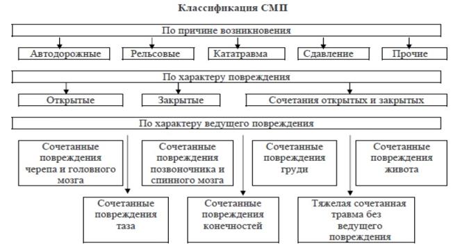 Классификация сочетанных механических повреждений