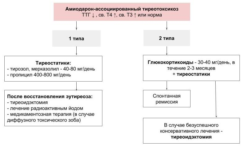 Алгоритм лечения амиодарон-ассоциированного тиреотоксикоза