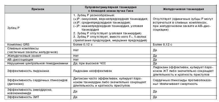 Критерии дифференциальной диагностики «широких» тахикардий