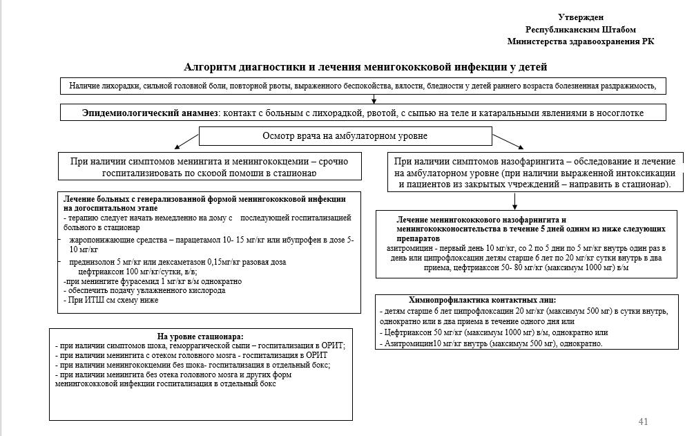 Алгоритм диагностики и лечения менигококковой инфекции у детей