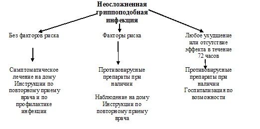 Легкая форма гриппа и орви