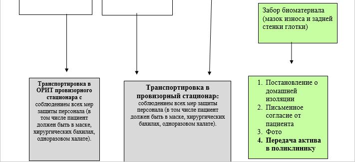 Схема маршрутизации пациентов с подозрением на COVID-19 на этапе скорой помощи 2