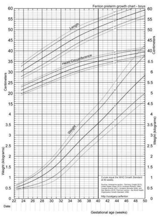 Центильные кривые параметров развития мальчиков в зависимости от гестационного возраста