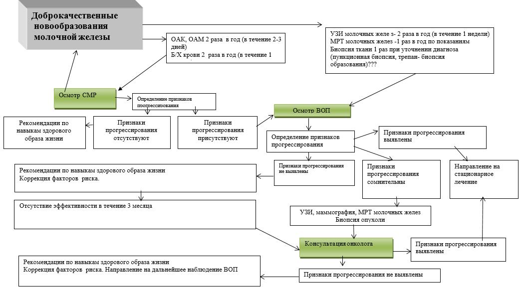 Мастопатия: код по МКБ-10, формы болезни и ее особенности. Фиброзно-кистозная мастопатия мкб код
