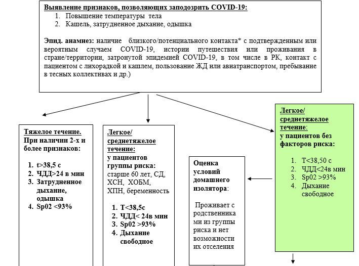 Схема маршрутизации пациентов с подозрением на COVID-19 на этапе скорой помощи