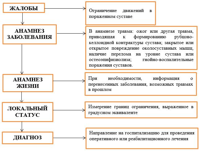 Изображение - Контрактура локтевого сустава у детей c5bebc426771b8855242b3c0efdd380c