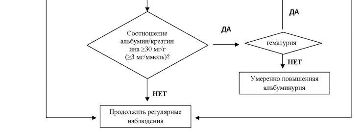 Алгоритм диагностики протеинурии (альбуминурии)