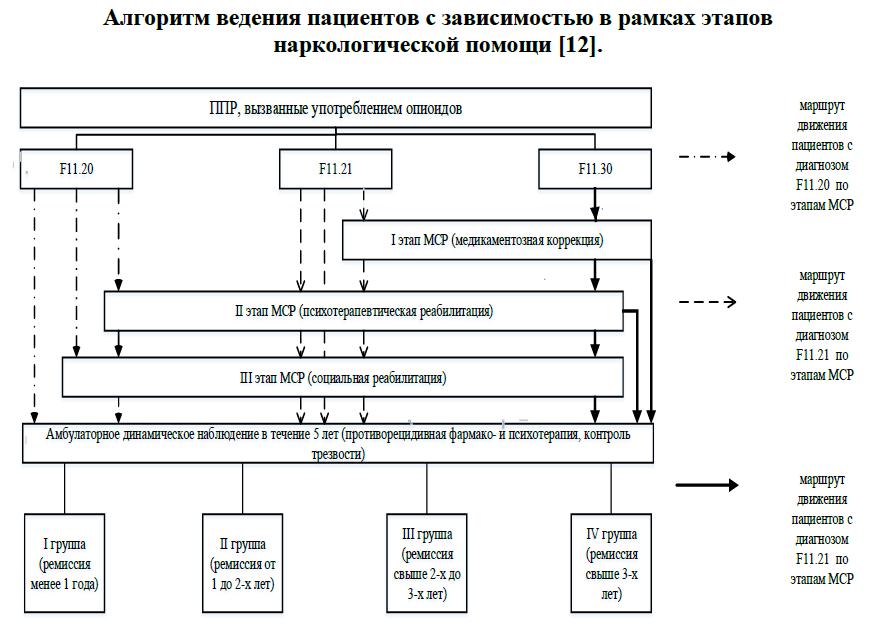 Алгоритм ведения пациентов с зависимостью (опиоиды)