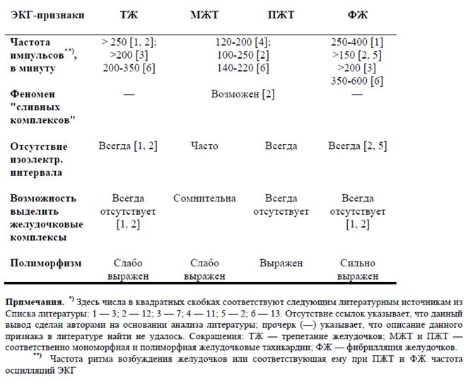 ЭКГ-признаки, используемые для дифференциальной диагностики ЖА